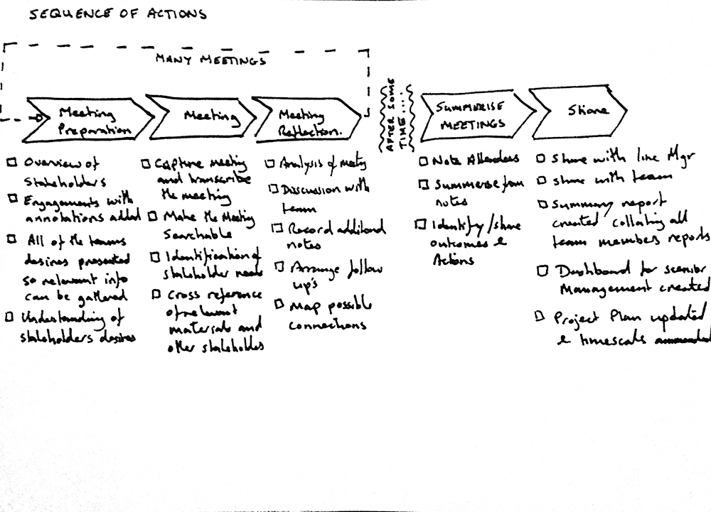 Sequence Of Actions